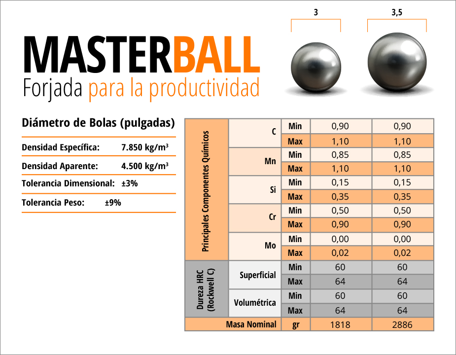 Masterball Aceros Chile